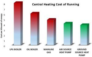 Energy-Chart Compare Boiler Quotes
