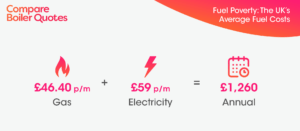 fuel-poverty-the-uks-average-fuel-costs Compare Boiler Quotes