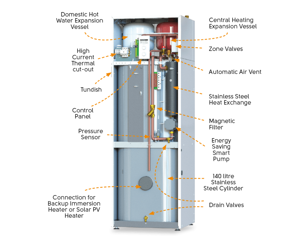 Electric Boiler Reviews: What Are They, and How do They Work? Compare Boiler Quotes